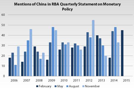 China RBA Mentions