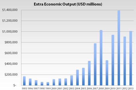 China Eco Output