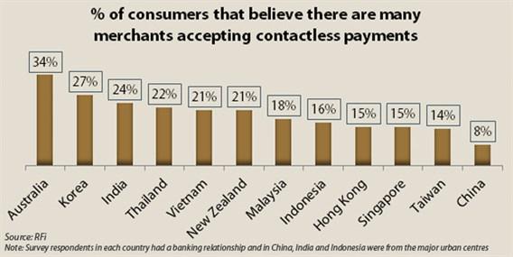Contactless Merchants Chart
