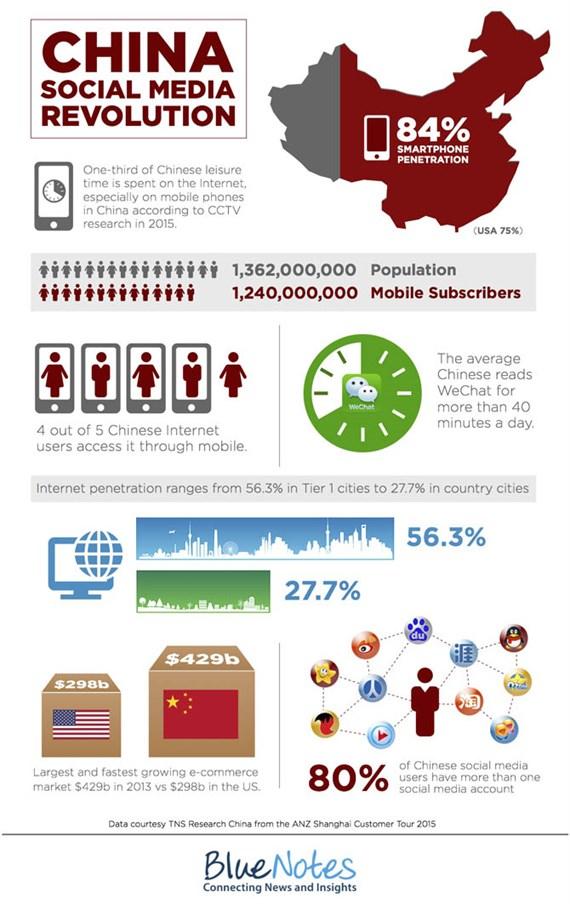 global revolution through social media